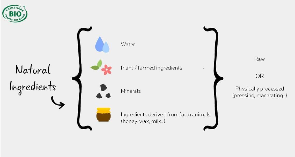 ingredients-naturels