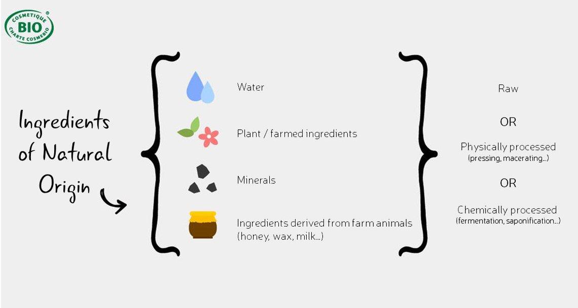 ingredients-origine-naturelle