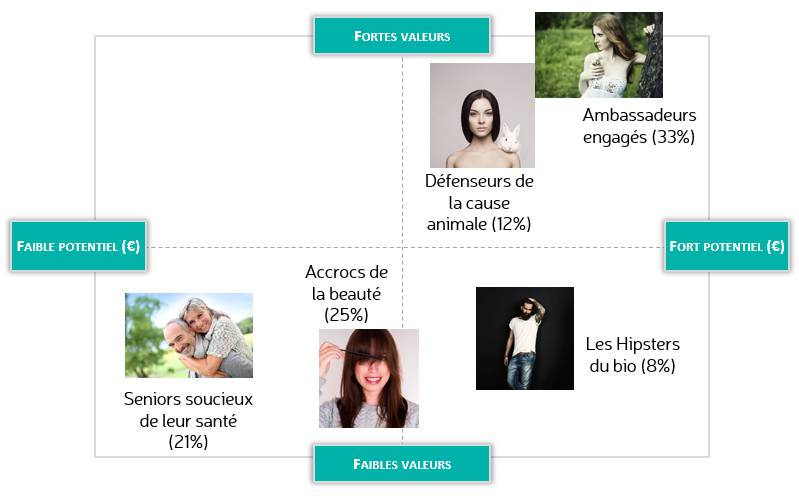 typologie-consommateurs-bio2.png