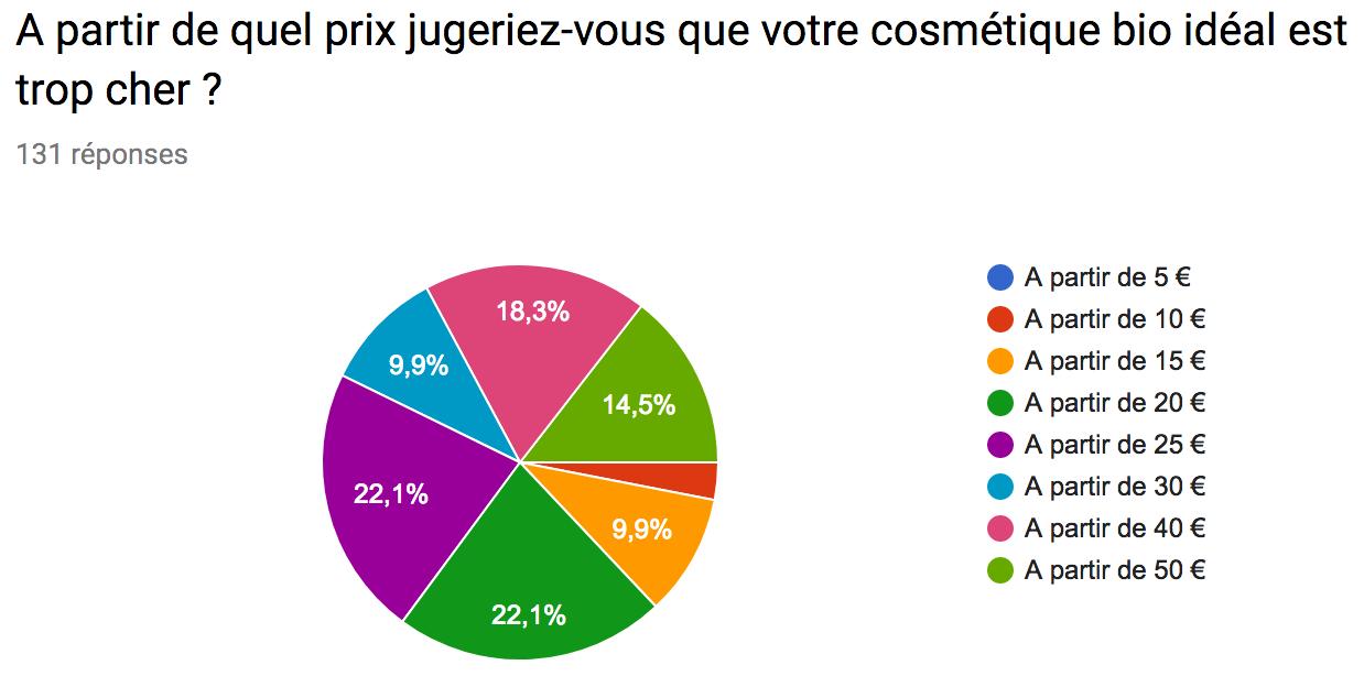 graphique-sondage