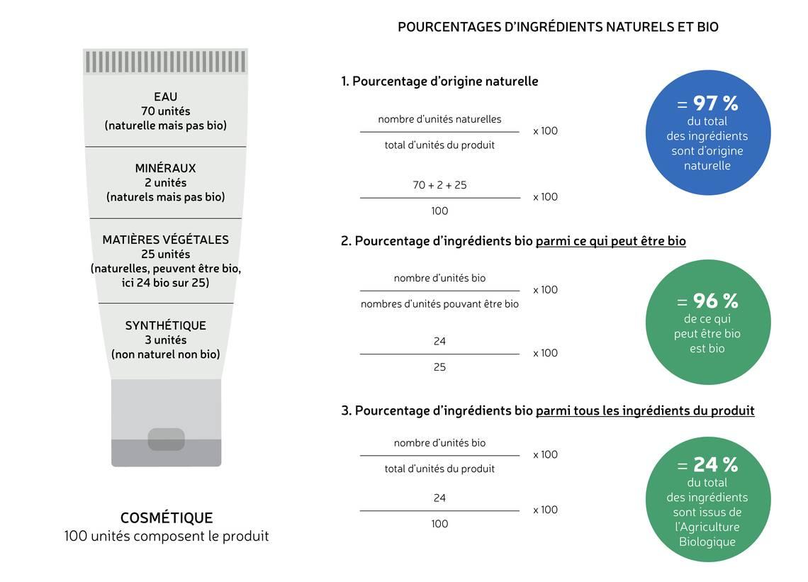 explications-pourcentages-cosmetiques-bio