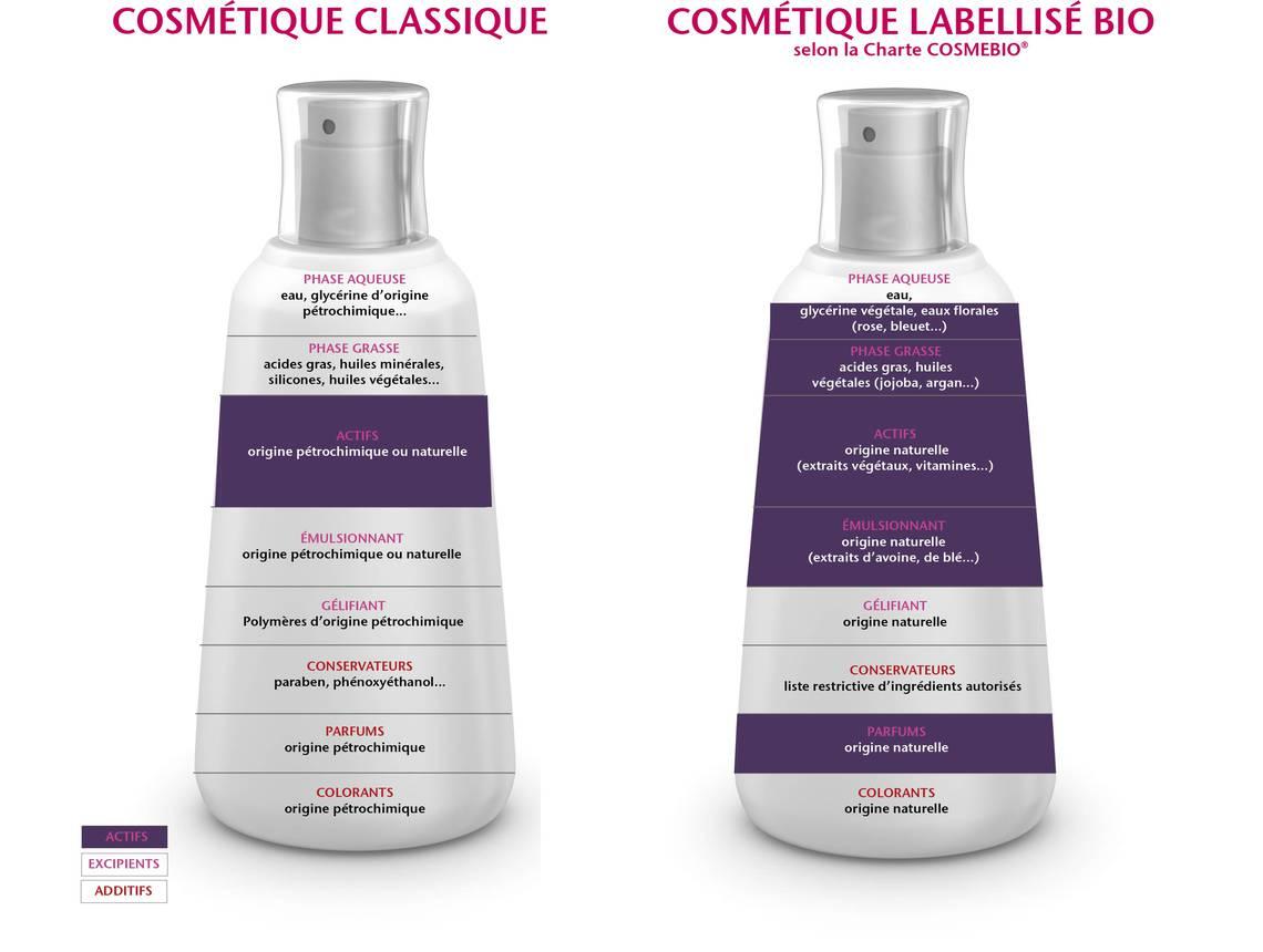 cosmetique-bio-conventionnel